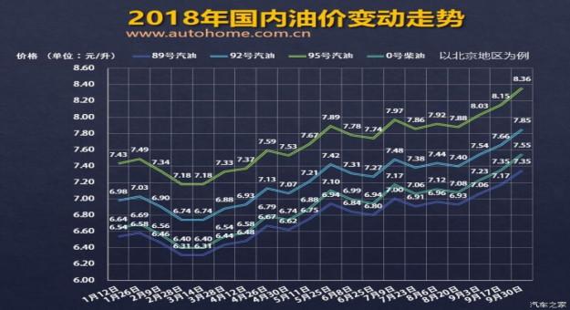 """油价频繁飙升,有关人士预测迎来""""四连涨"""""""